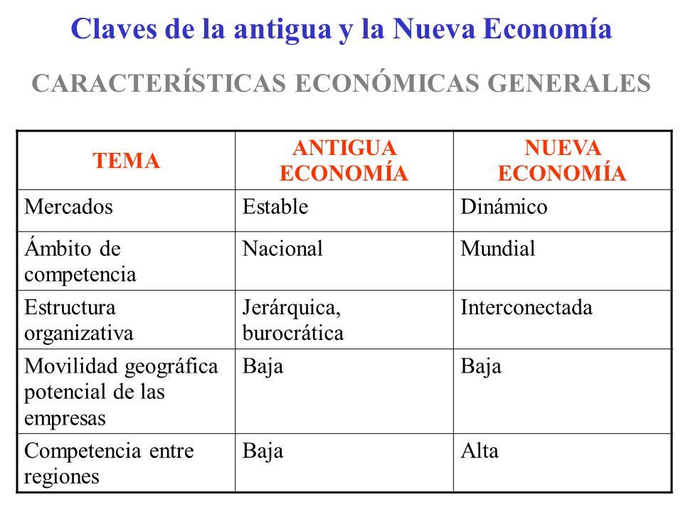 Claves de la antigua y la Nueva Economía