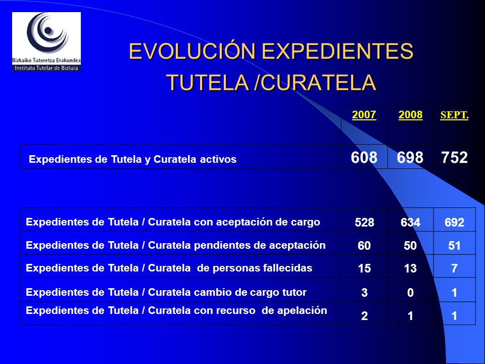 EVOLUCIÓN EXPEDIENTES TUTELA /CURATELA