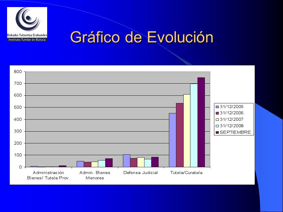 Gráfico de Evolución