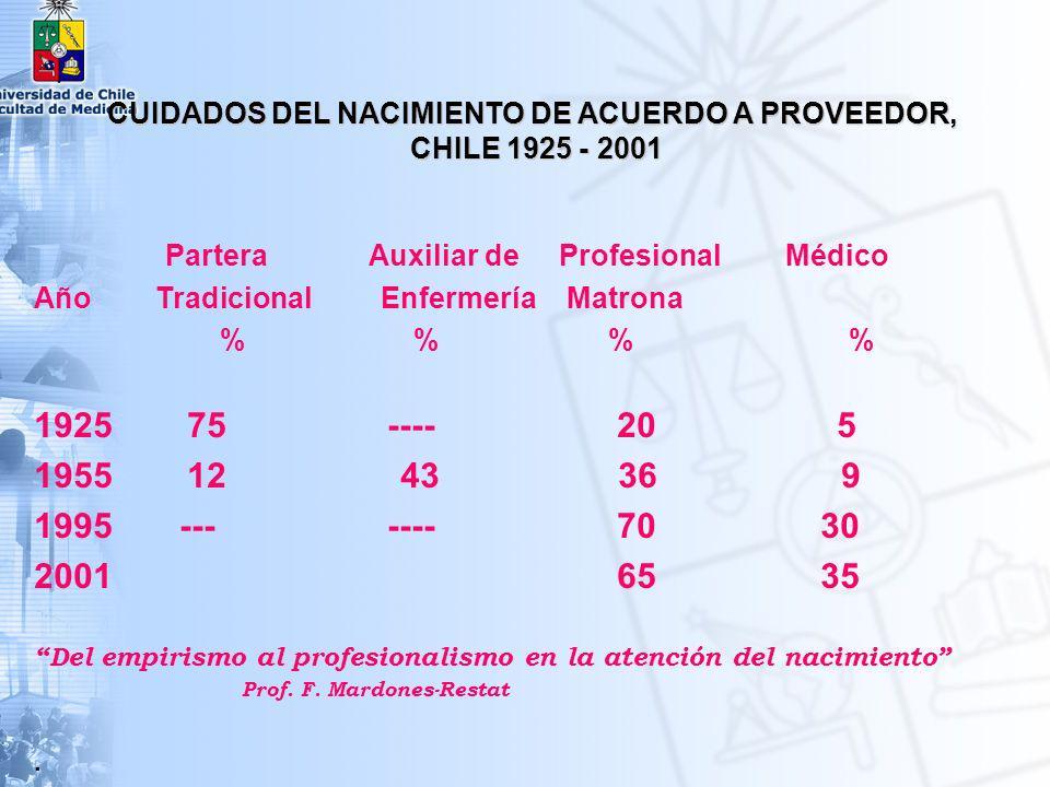 CUIDADOS DEL NACIMIENTO DE ACUERDO A PROVEEDOR, CHILE 1925 - 2001
