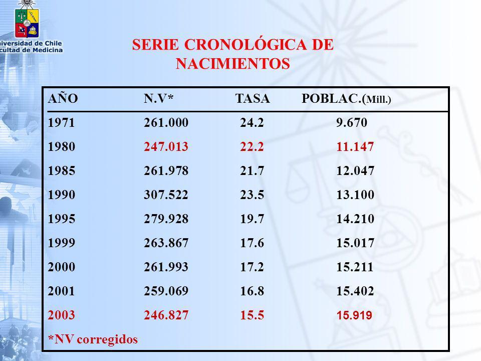 SERIE CRONOLÓGICA DE NACIMIENTOS