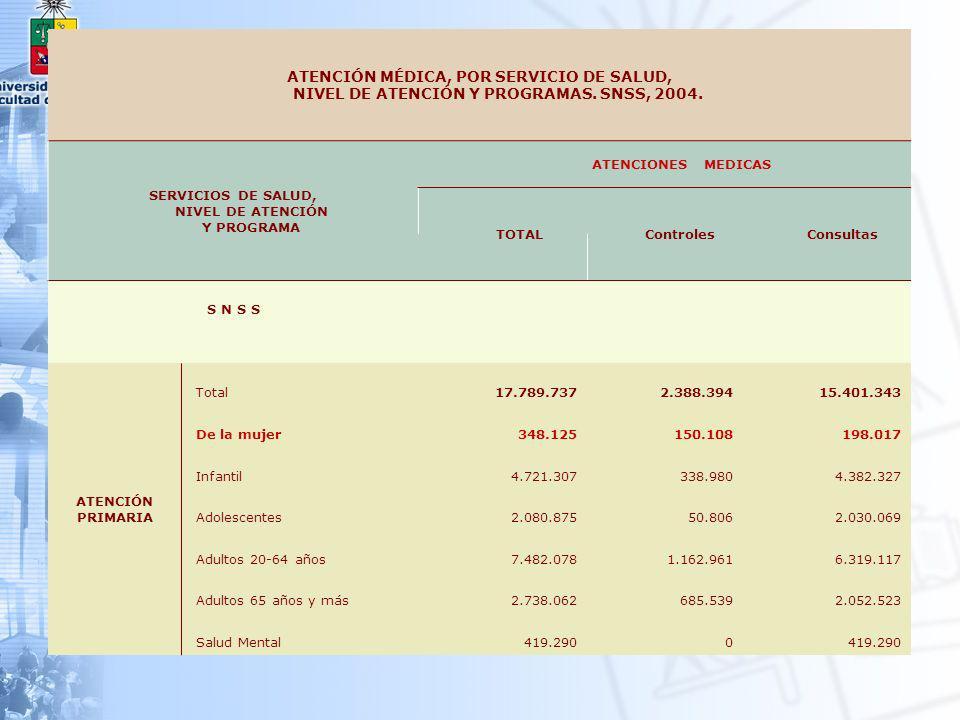 SERVICIOS DE SALUD, NIVEL DE ATENCIÓN Y PROGRAMA