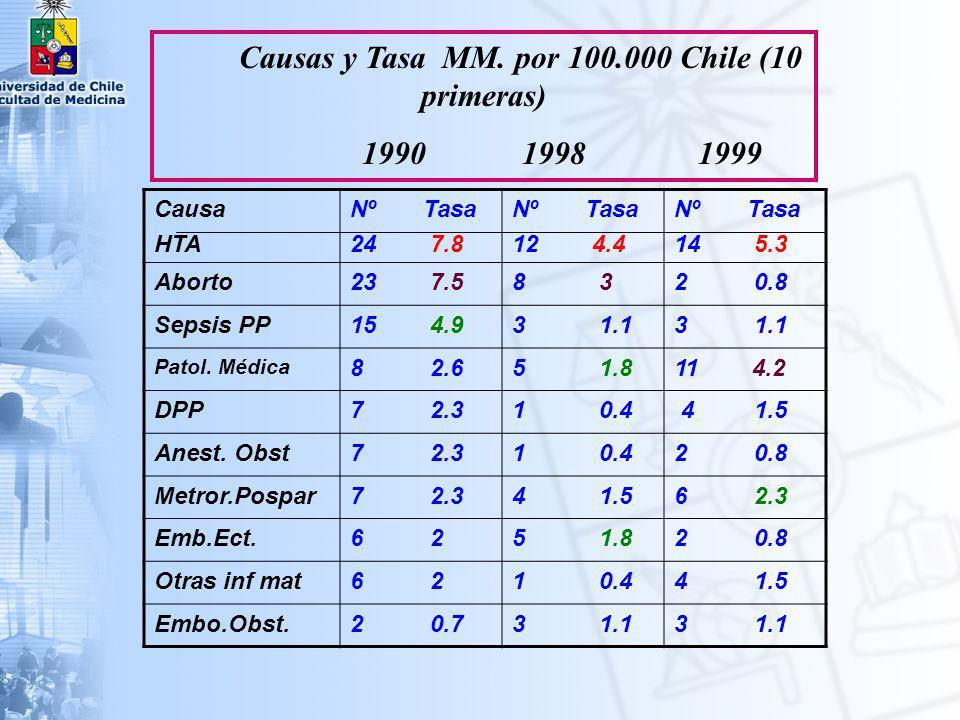 Causas y Tasa MM. por 100.000 Chile (10 primeras)