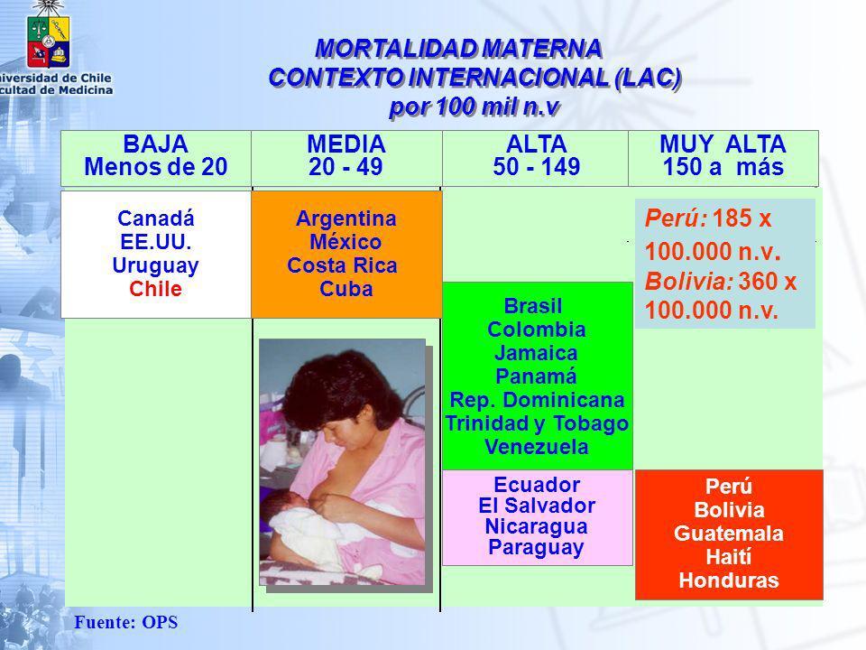 MORTALIDAD MATERNA CONTEXTO INTERNACIONAL (LAC) por 100 mil n.v