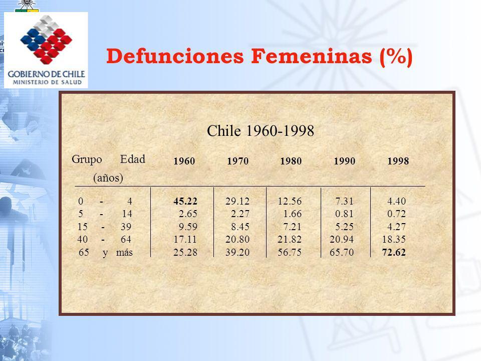 Defunciones Femeninas (%)