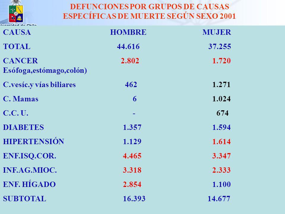 DEFUNCIONES POR GRUPOS DE CAUSAS ESPECÍFICAS DE MUERTE SEGÚN SEXO 2001