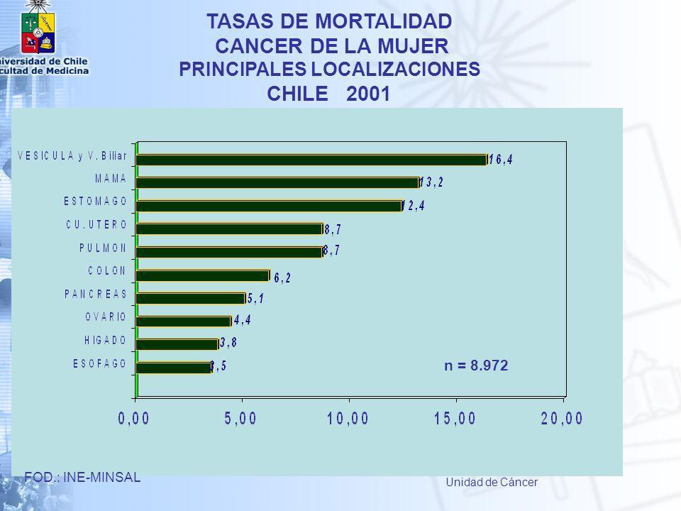 TASAS DE MORTALIDAD CANCER DE LA MUJER PRINCIPALES LOCALIZACIONES CHILE 2001