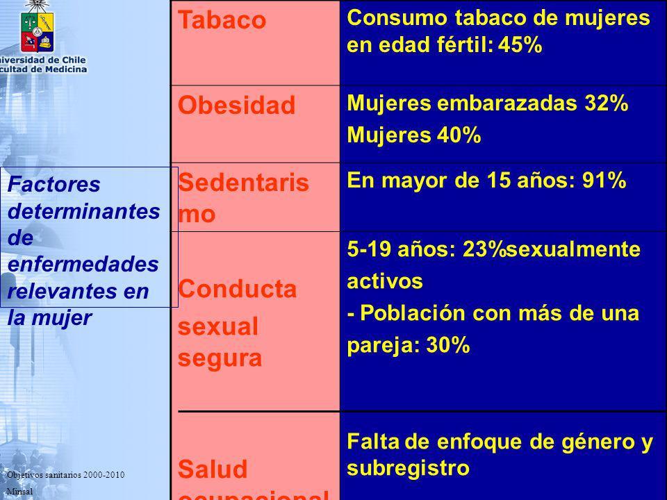 Tabaco Obesidad Sedentarismo Conducta sexual segura Salud ocupacional