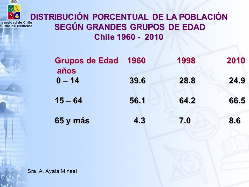 DISTRIBUCIÓN PORCENTUAL DE LA POBLACIÓN SEGÚN GRANDES GRUPOS DE EDAD Chile 1960 - 2010