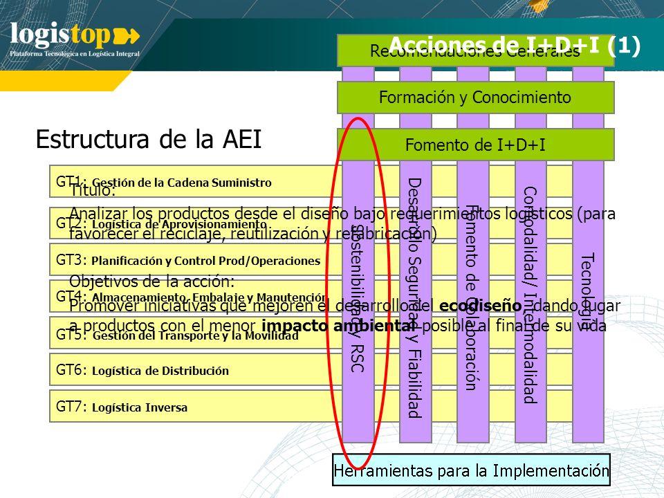 Estructura de la AEI Acciones de I+D+I (1) Recomendaciones Generales