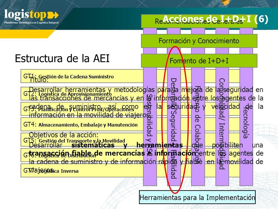 Estructura de la AEI Acciones de I+D+I (6) Recomendaciones Generales
