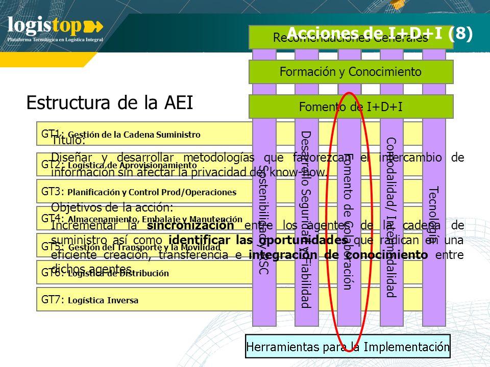 Estructura de la AEI Acciones de I+D+I (8) Recomendaciones Generales