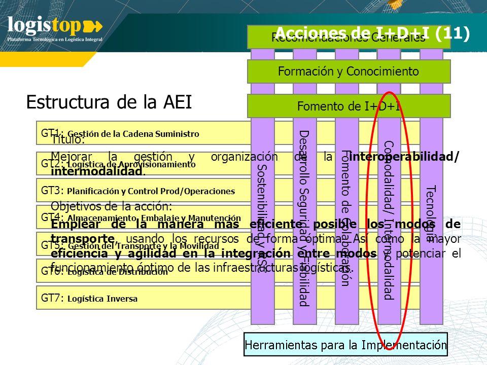 Estructura de la AEI Acciones de I+D+I (11) Recomendaciones Generales
