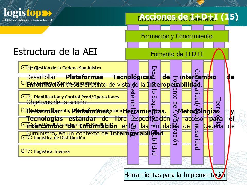 Estructura de la AEI Acciones de I+D+I (15) Recomendaciones Generales