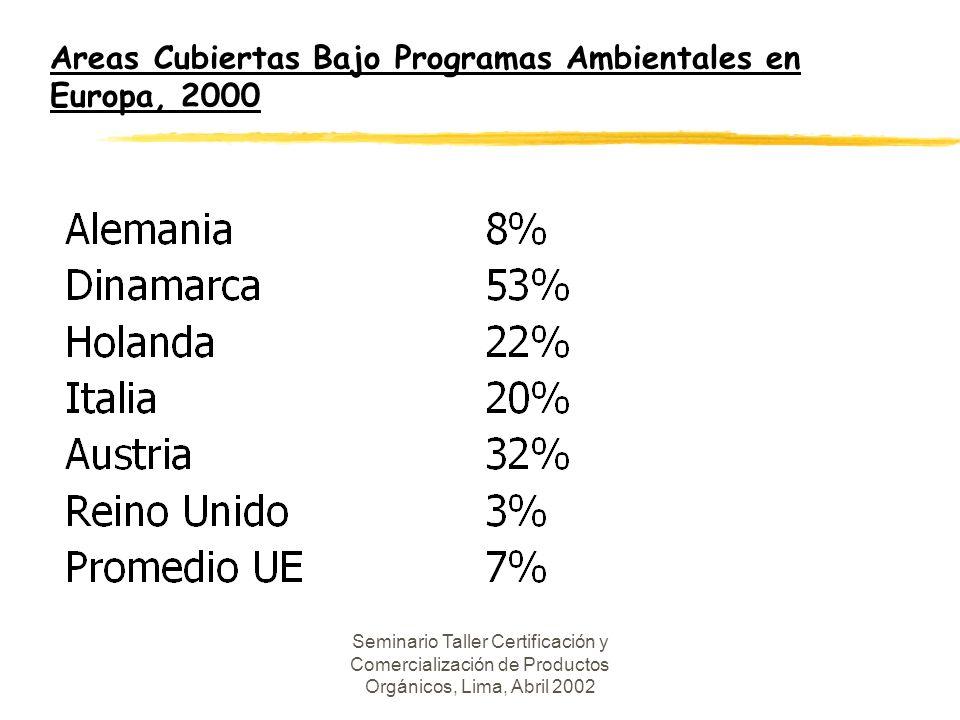 Areas Cubiertas Bajo Programas Ambientales en Europa, 2000