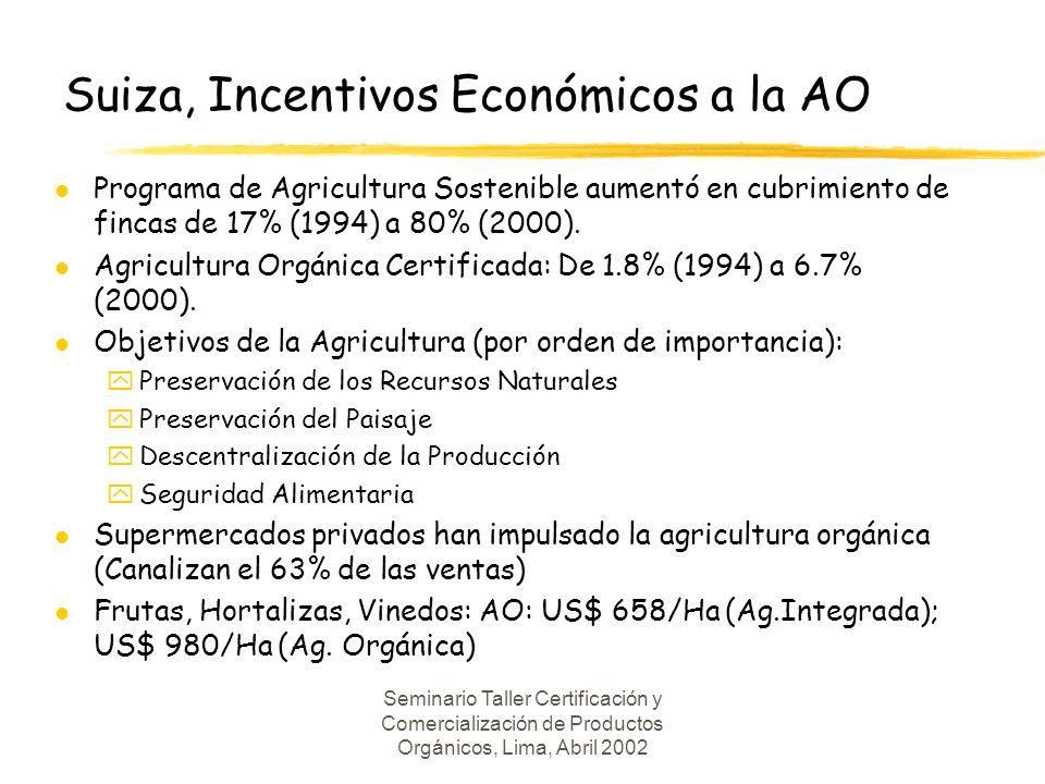 Suiza, Incentivos Económicos a la AO