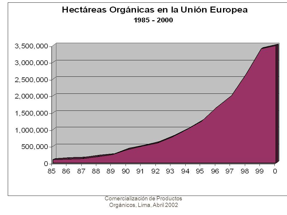 Seminario Taller Certificación y Comercialización de Productos Orgánicos, Lima, Abril 2002