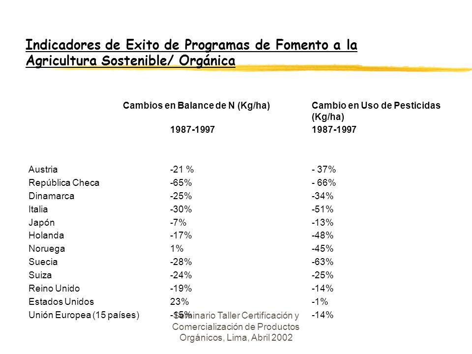 Indicadores de Exito de Programas de Fomento a la Agricultura Sostenible/ Orgánica