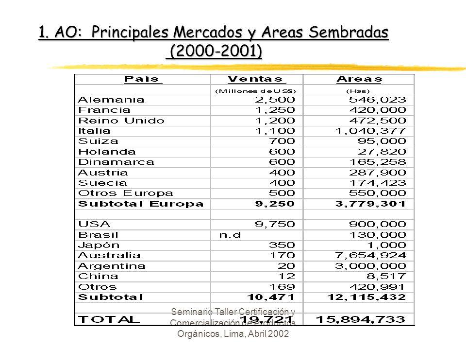 1. AO: Principales Mercados y Areas Sembradas (2000-2001)