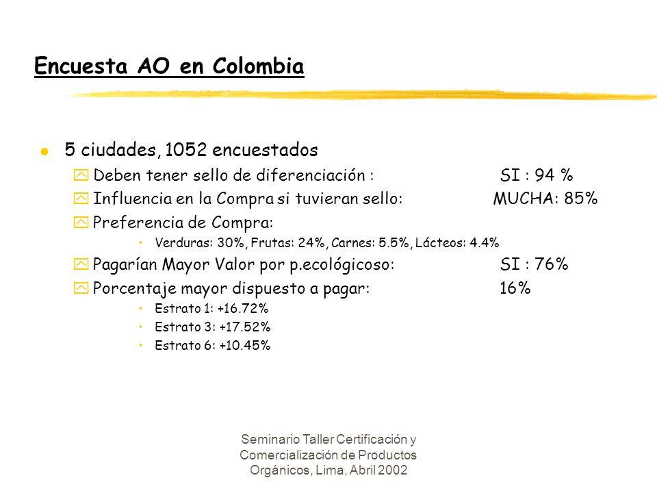 Encuesta AO en Colombia