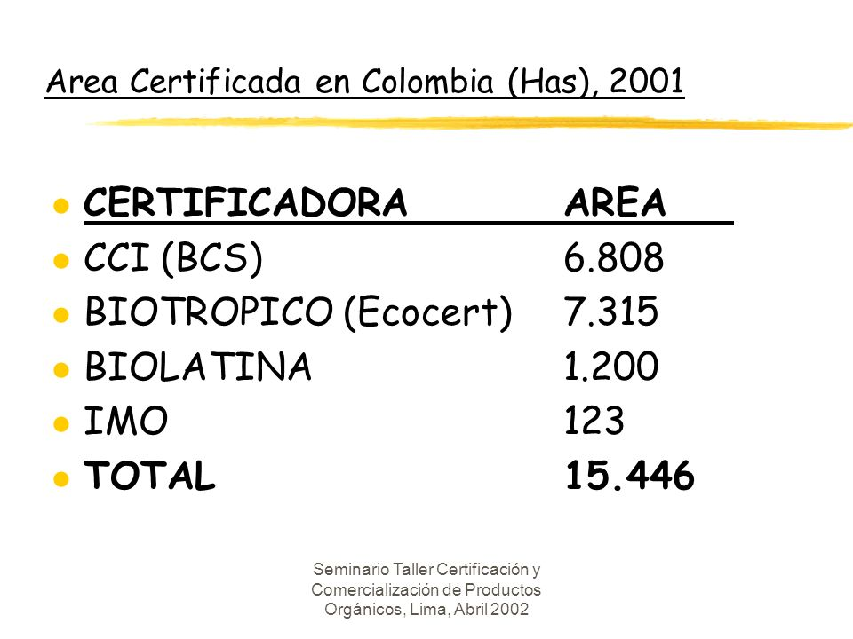 Area Certificada en Colombia (Has), 2001
