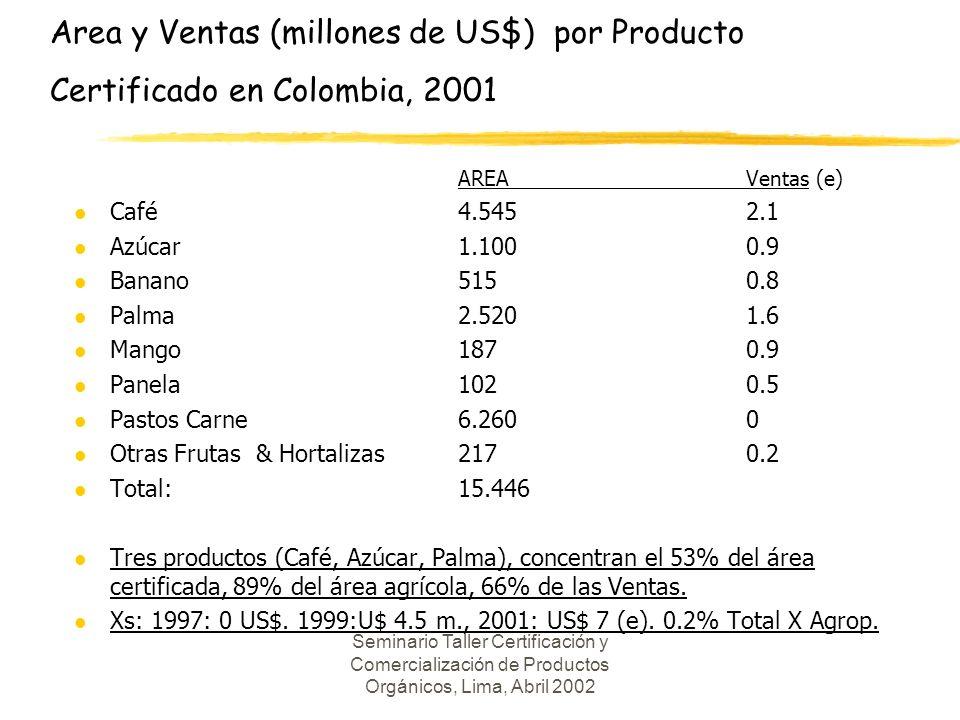 Area y Ventas (millones de US$) por Producto Certificado en Colombia, 2001