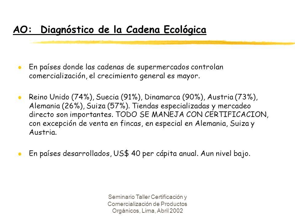 AO: Diagnóstico de la Cadena Ecológica