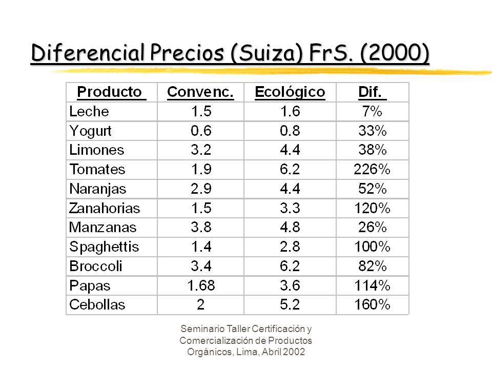 Diferencial Precios (Suiza) FrS. (2000)