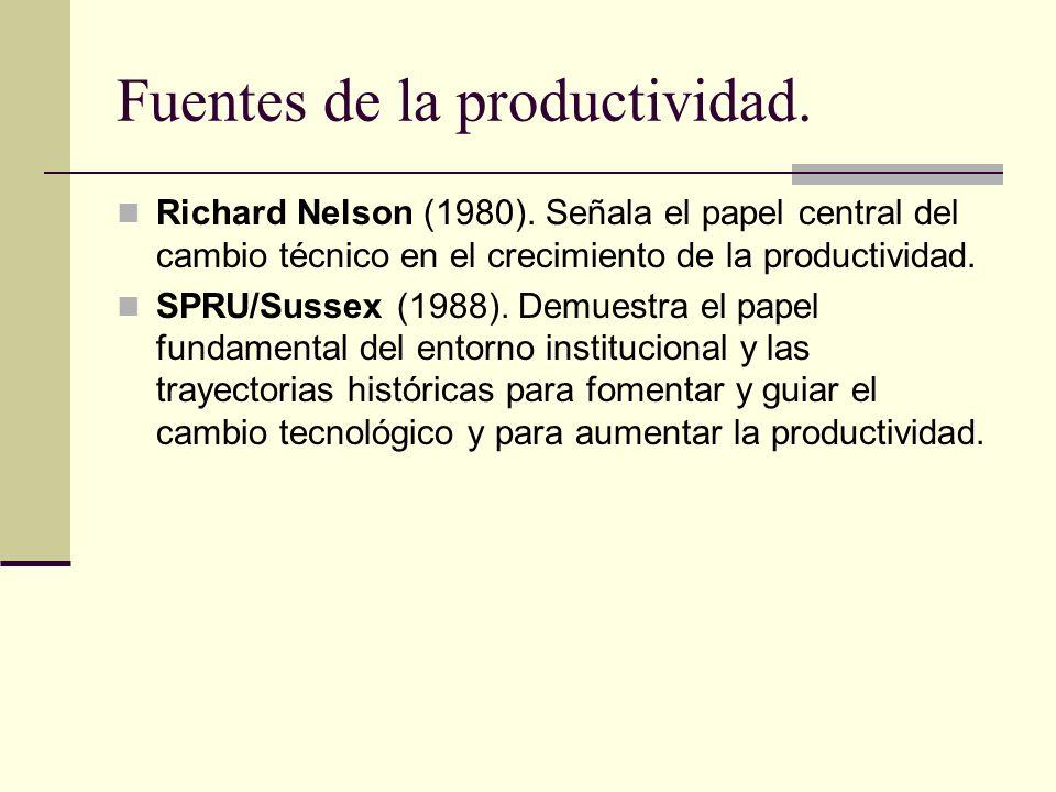 Fuentes de la productividad.