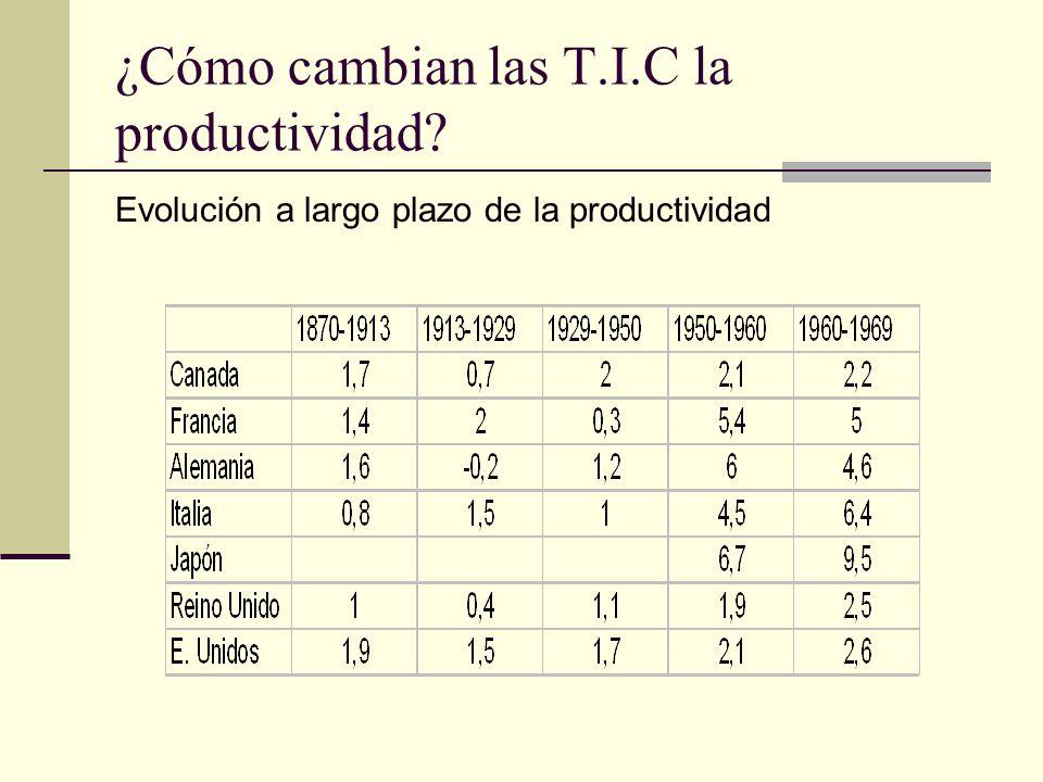 ¿Cómo cambian las T.I.C la productividad