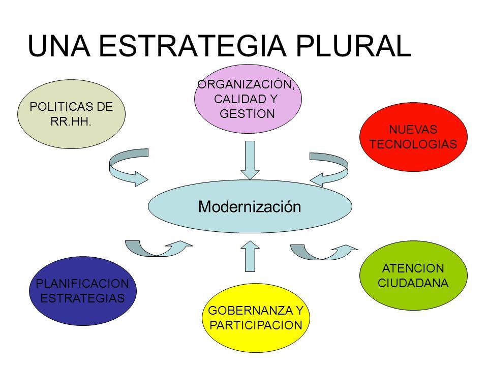 UNA ESTRATEGIA PLURAL Modernización ORGANIZACIÓN, CALIDAD Y GESTION