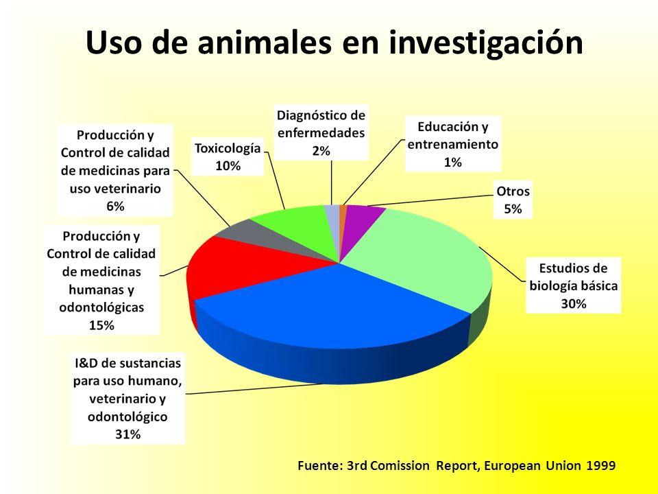 Uso de animales en investigación