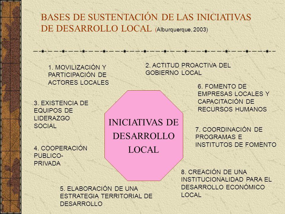 BASES DE SUSTENTACIÓN DE LAS INICIATIVAS DE DESARROLLO LOCAL (Alburquerque, 2003)