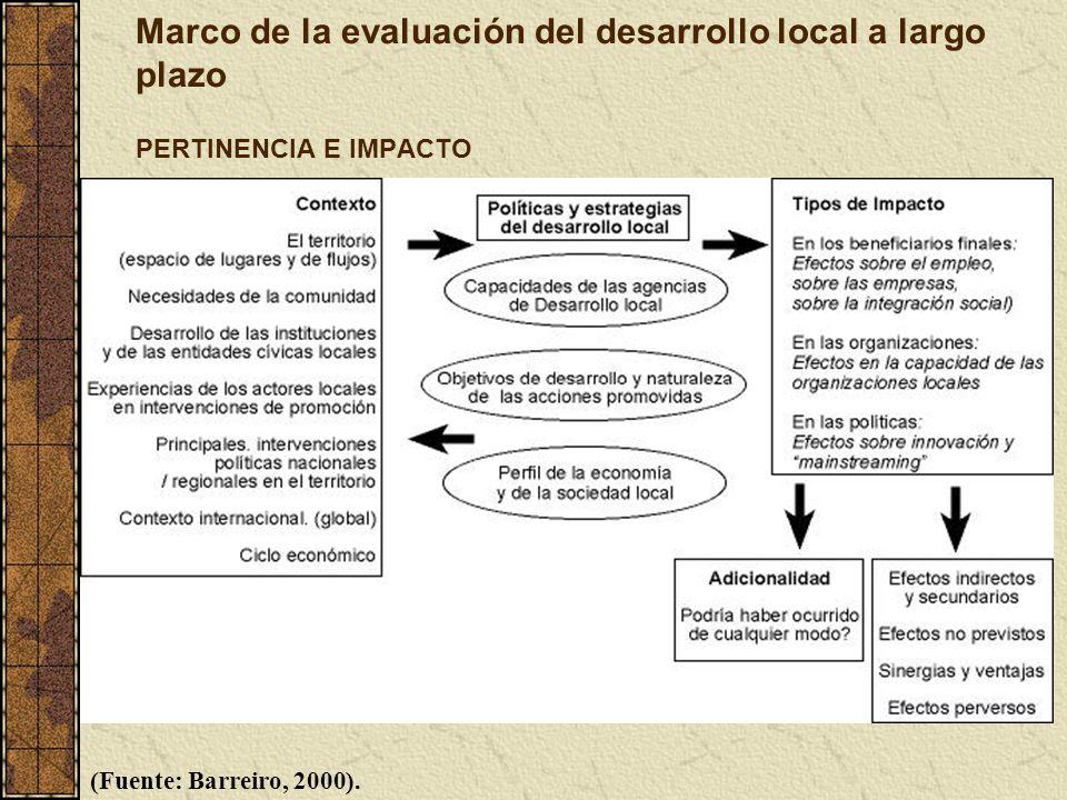 Marco de la evaluación del desarrollo local a largo plazo PERTINENCIA E IMPACTO