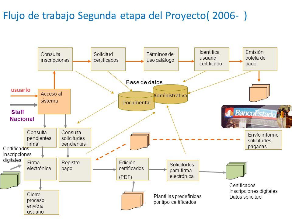 Flujo de trabajo Segunda etapa del Proyecto( 2006- )