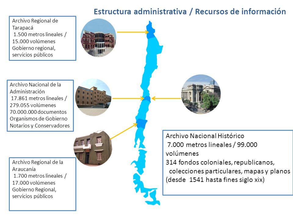 Estructura administrativa / Recursos de información