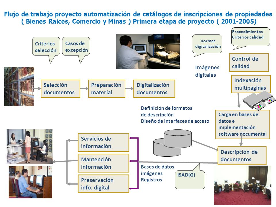 Indexación multipaginas Selección documentos Preparación material