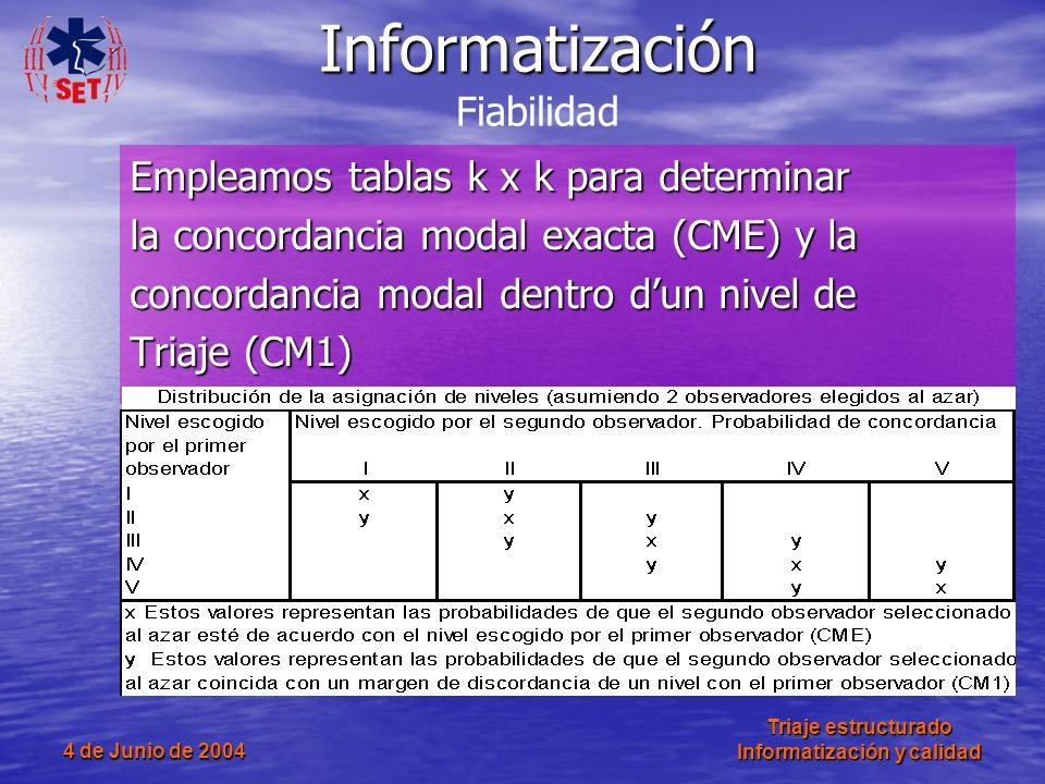 Informatización Fiabilidad