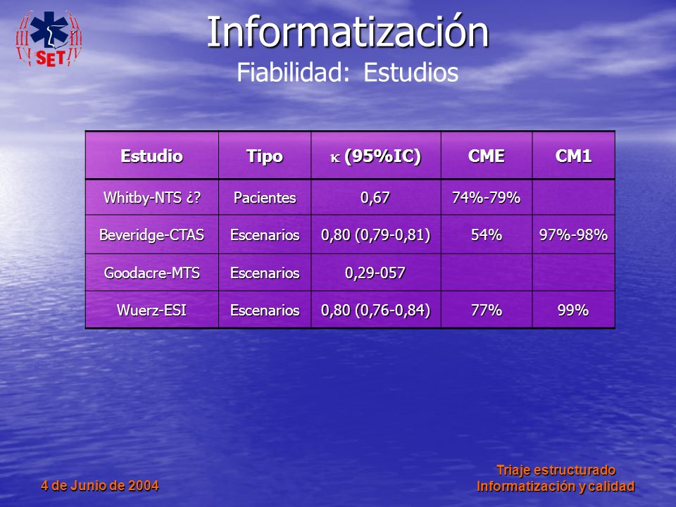Informatización Fiabilidad: Estudios