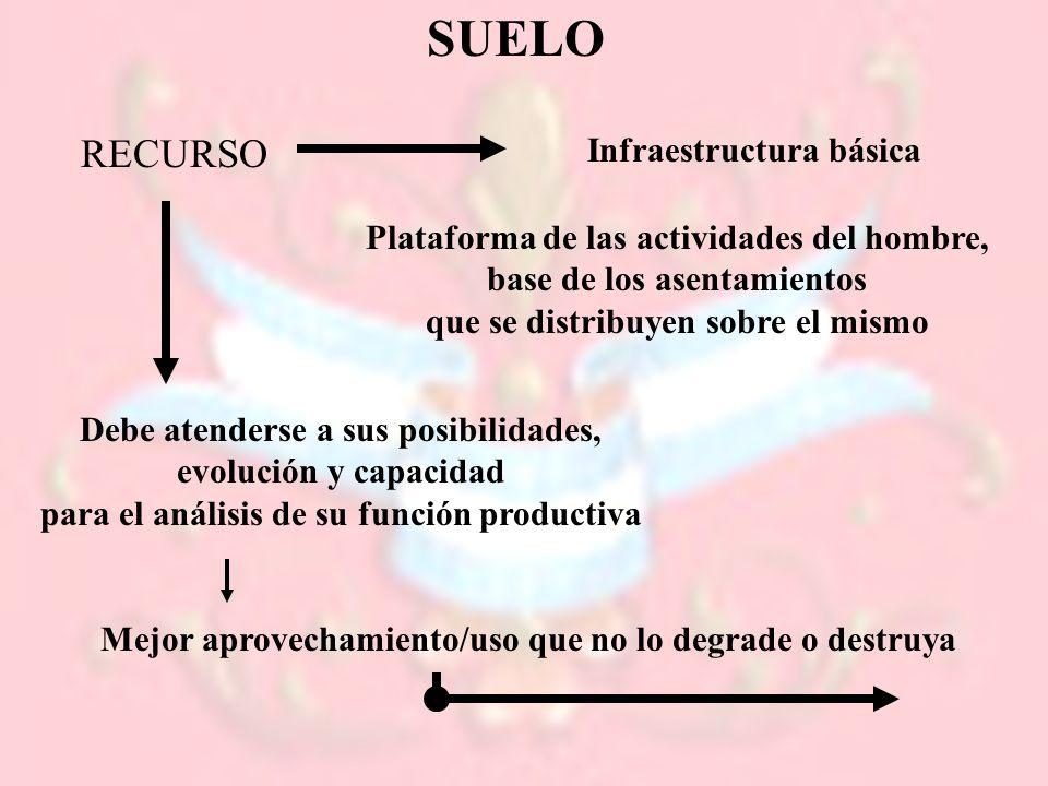 SUELO RECURSO Infraestructura básica