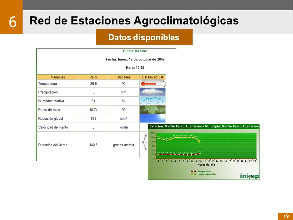 Red de Estaciones Agroclimatológicas