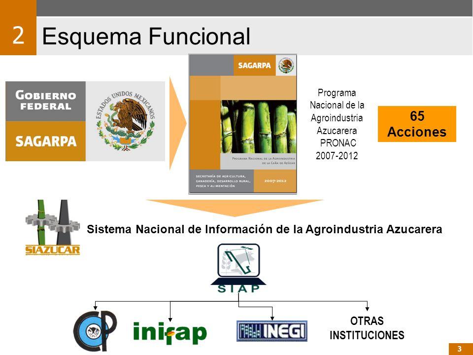 Sistema Nacional de Información de la Agroindustria Azucarera