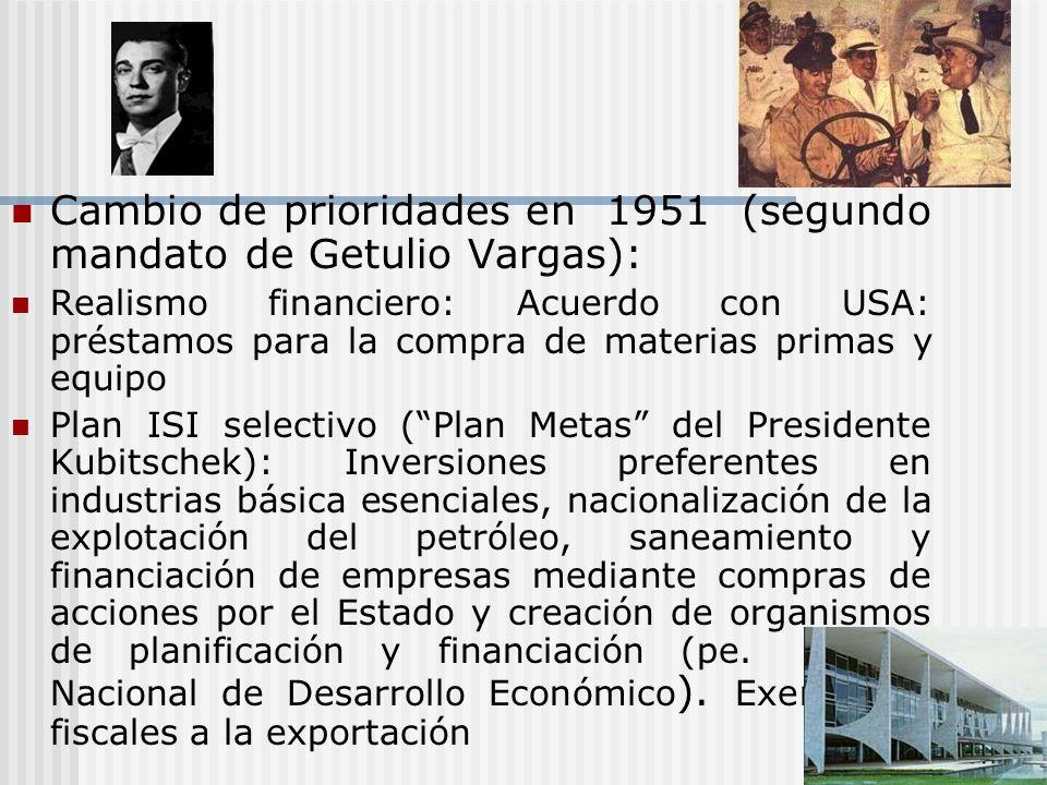 Cambio de prioridades en 1951 (segundo mandato de Getulio Vargas):