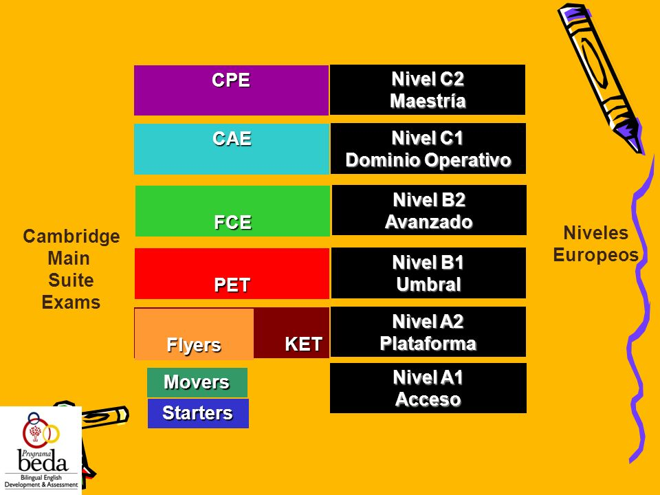 Nivel C1 Dominio Operativo