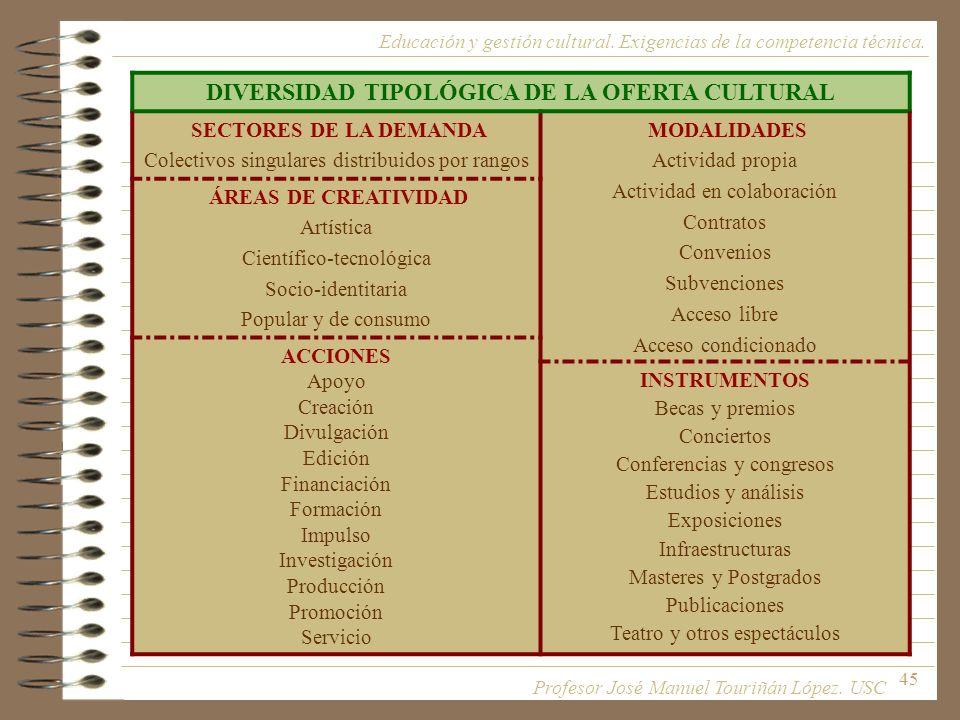 DIVERSIDAD TIPOLÓGICA DE LA OFERTA CULTURAL