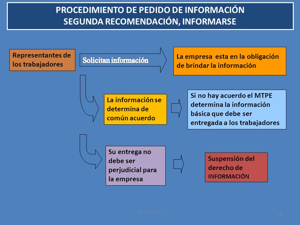 PROCEDIMIENTO DE PEDIDO DE INFORMACIÓN