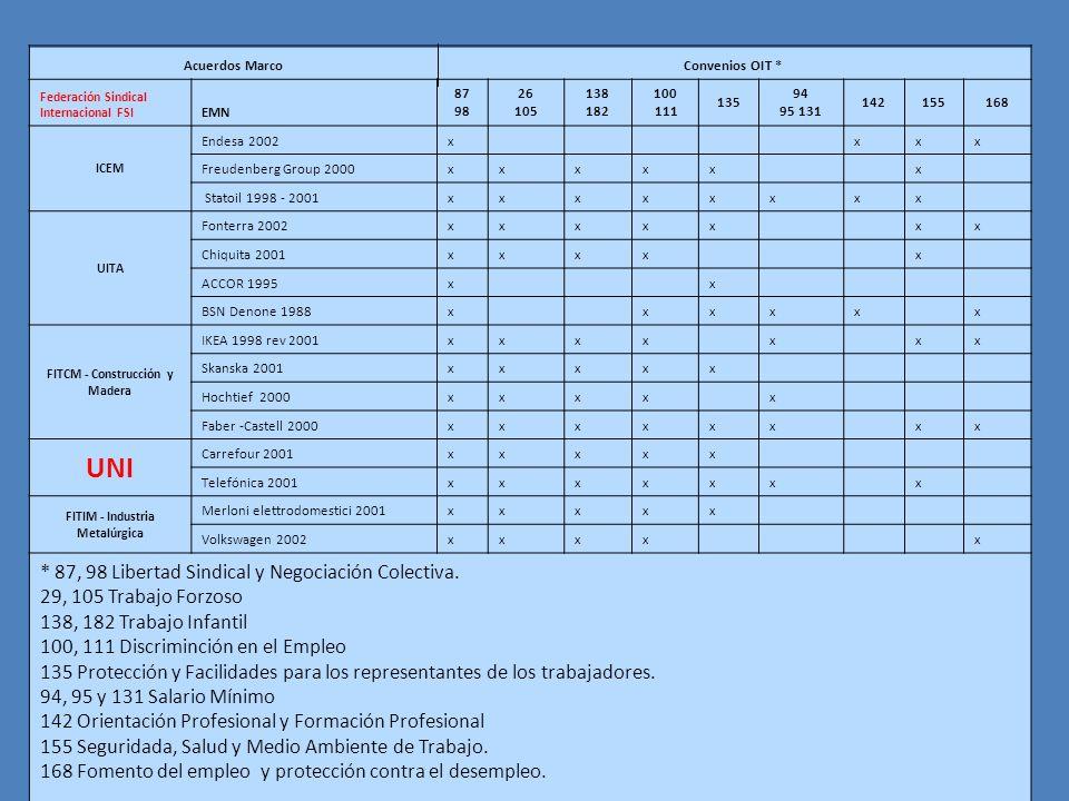 FITCM - Construcción y Madera FITIM - Industria Metalúrgica