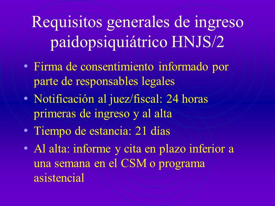 Requisitos generales de ingreso paidopsiquiátrico HNJS/2