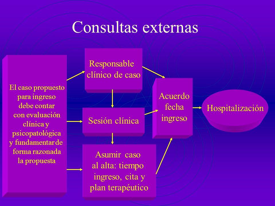Consultas externas Responsable clínico de caso Acuerdo fecha ingreso