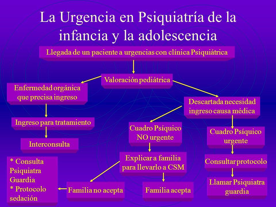 La Urgencia en Psiquiatría de la infancia y la adolescencia